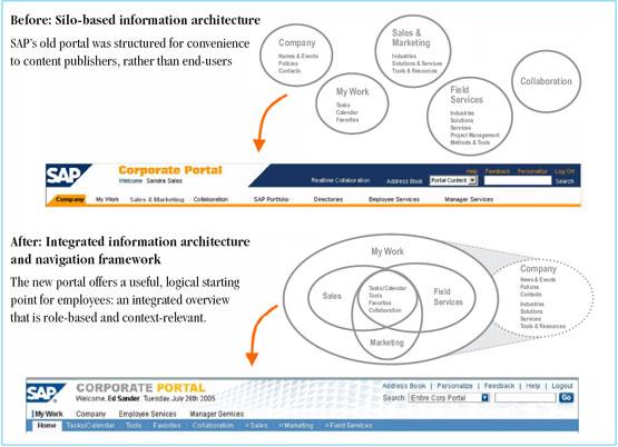 Sap erp implementation case studies